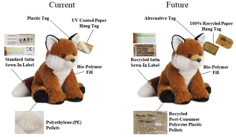 "Aurora World will make ""green"" stuffed animals"